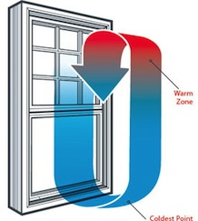 window showing air flow