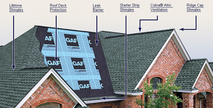 Gaf Timberline Roofing Home Evolution