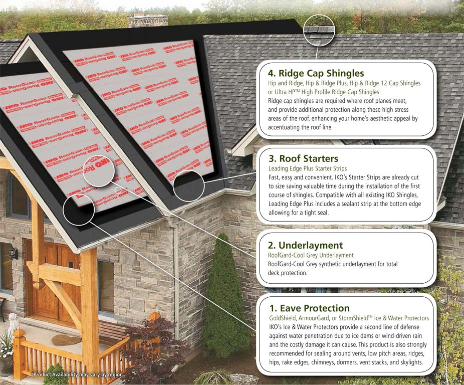roof cutaway showing roofing process