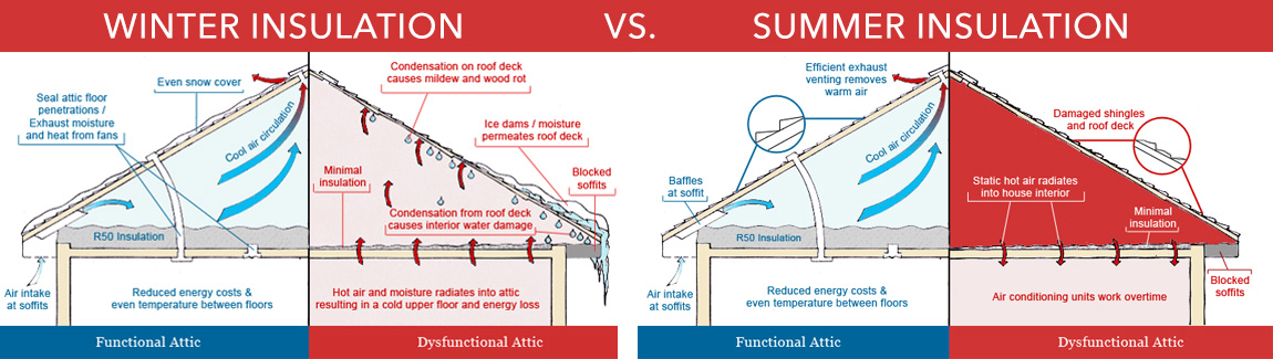 diagram winter vs summer insulation